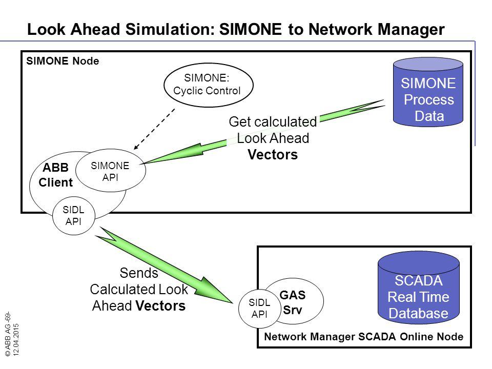© ABB AG -69- 12.04.2015 SIMONE Node SIMONE: Cyclic Control Network Manager SCADA Online Node ABB Client SIMONE API GAS Srv SIDL API SIDL API SCADA Re