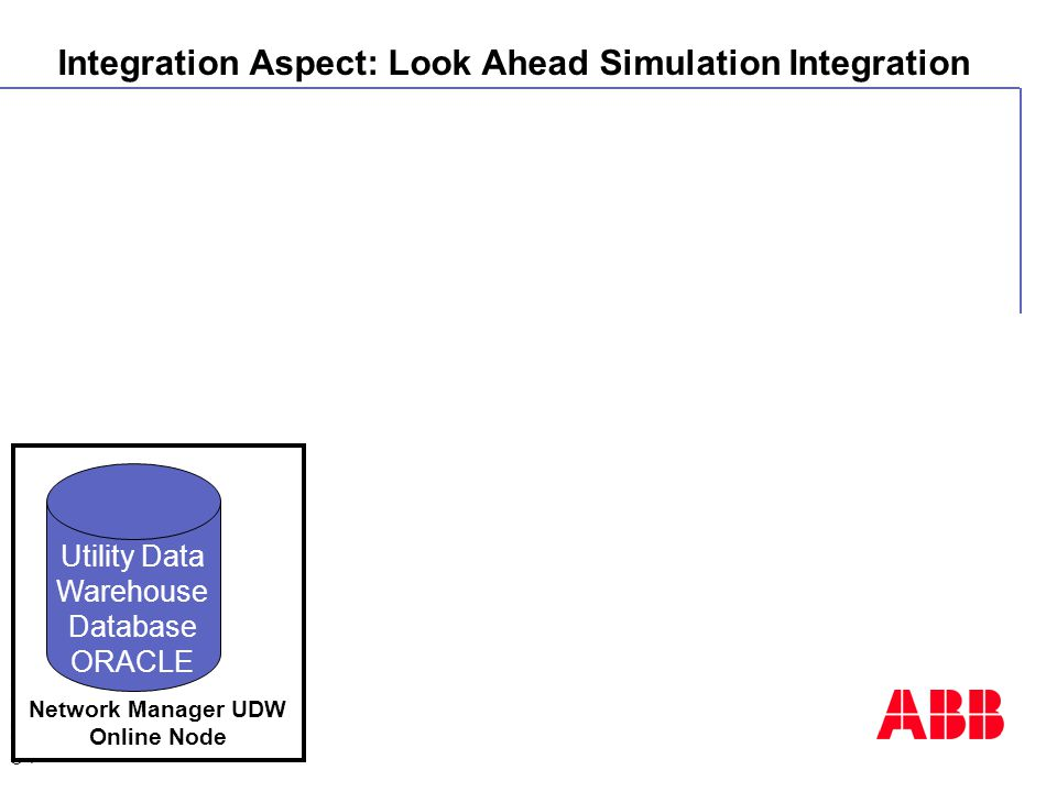 © ABB AG -71- 12.04.2015 Network Manager UDW Online Node Utility Data Warehouse Database ORACLE Integration Aspect: Look Ahead Simulation Integration