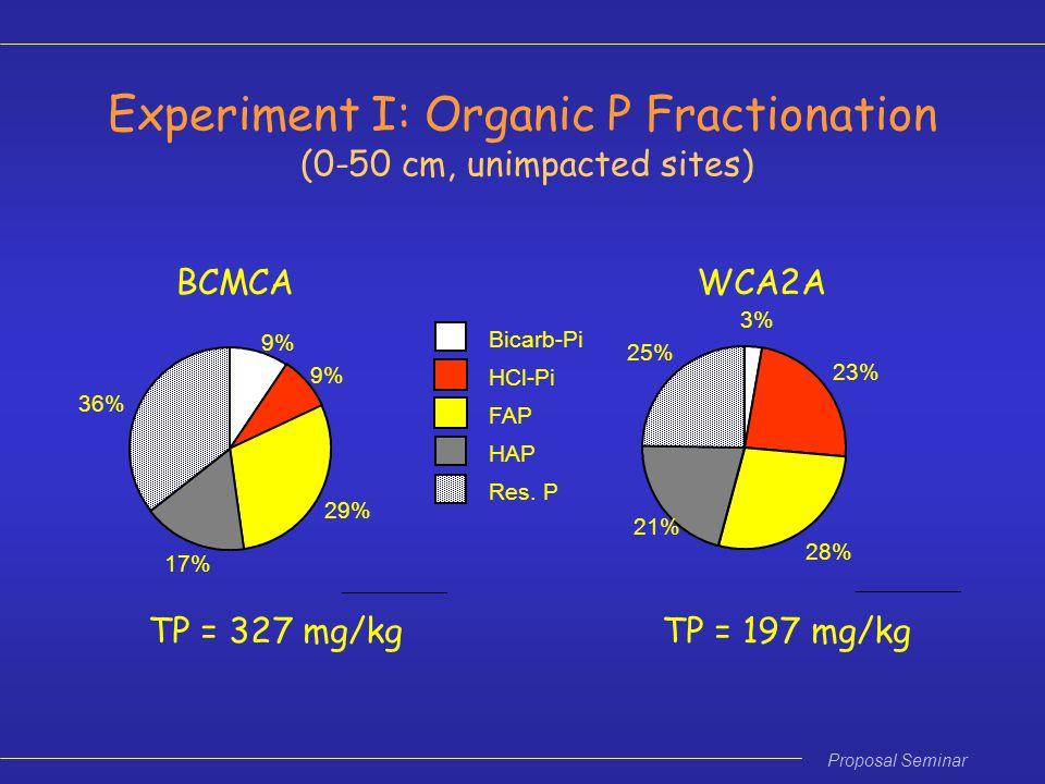Proposal Seminar BCMCA 9% 29% 17% 36% Bicarb-Pi HCl-Pi FAP HAP Res.