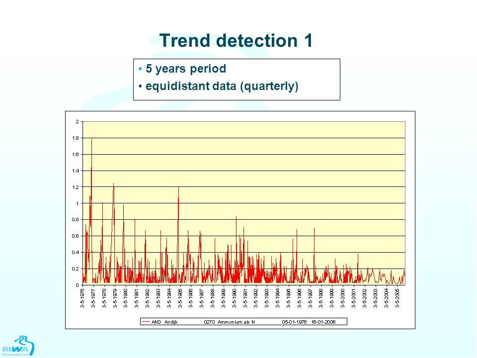 Trend detection 1 5 years period equidistant data (quarterly)