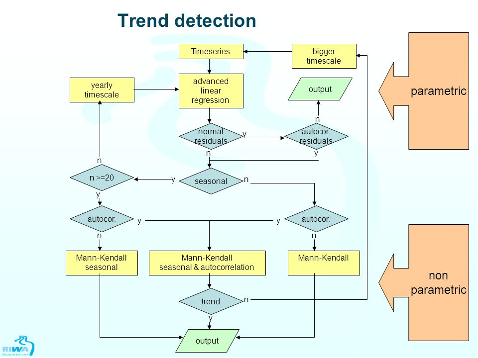 Trend detection Timeseries advanced linear regression normal residuals n y output yearly timescale autocor.