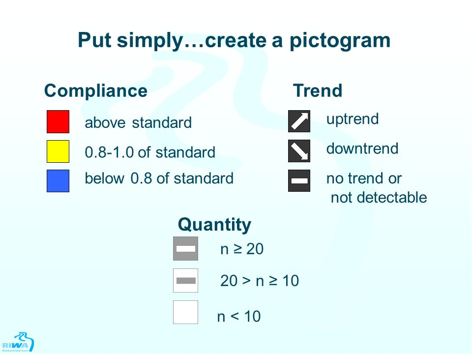 Put simply…create a pictogram above standard 0.8-1.0 of standard below 0.8 of standard Compliance uptrend downtrend no trend or not detectable Trend n < 10 n ≥ 20 20 > n ≥ 10 Quantity