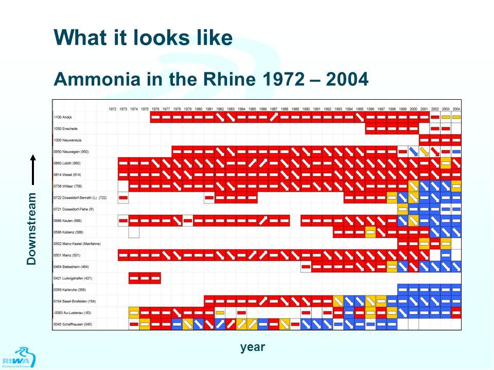 What it looks like Ammonia in the Rhine 1972 – 2004 Downstream year