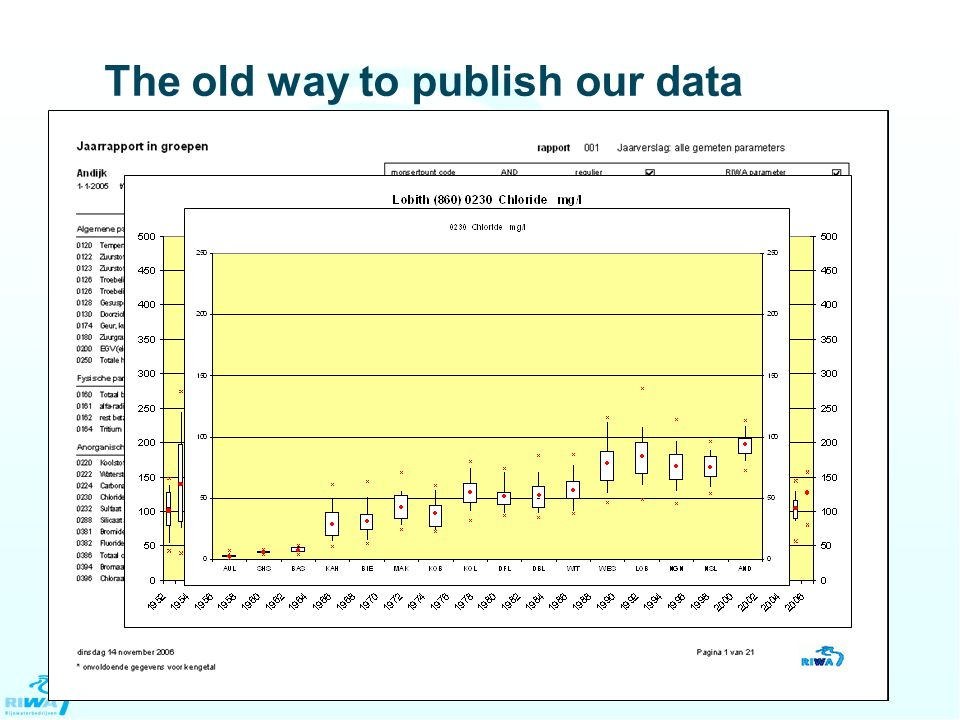 The old way to publish our data