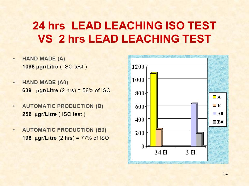 14 24 hrs LEAD LEACHING ISO TEST VS 2 hrs LEAD LEACHING TEST HAND MADE (A) 1098  gr/Litre ( ISO test ) HAND MADE (A0) 639  gr/Litre (2 hrs) = 58% of ISO AUTOMATIC PRODUCTION (B) 256  gr/Litre ( ISO test ) AUTOMATIC PRODUCTION (B0) 198  gr/Litre (2 hrs) = 77% of ISO