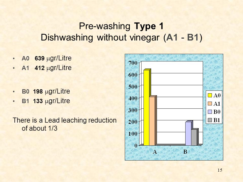 15 Pre-washing Type 1 Dishwashing without vinegar (A1 - B1) A0 639  gr/Litre A1 412  gr/Litre B0 198  gr/Litre B1 133  gr/Litre There is a Lead leaching reduction of about 1/3
