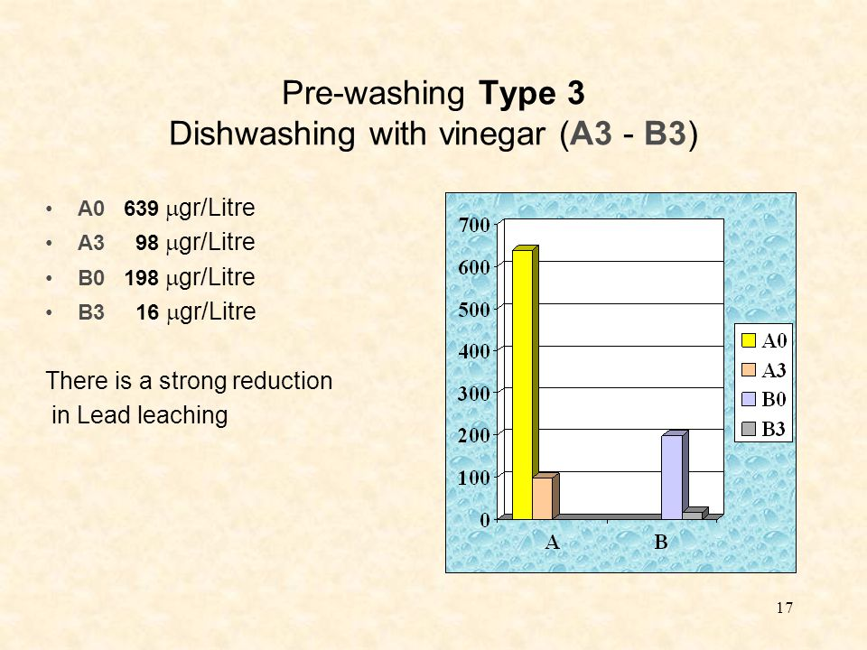 17 Pre-washing Type 3 Dishwashing with vinegar (A3 - B3) A0 639  gr/Litre A3 98  gr/Litre B0 198  gr/Litre B3 16  gr/Litre There is a strong reduction in Lead leaching