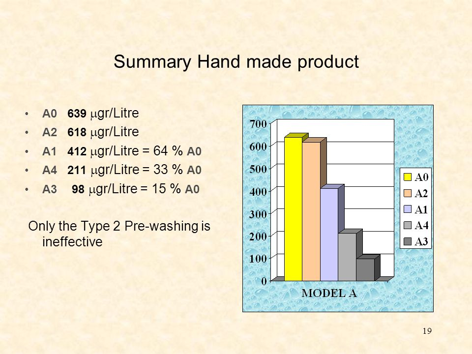 19 Summary Hand made product A0 639  gr/Litre A2 618  gr/Litre A1 412  gr/Litre = 64 % A0 A4 211  gr/Litre = 33 % A0 A3 98  gr/Litre = 15 % A0 Only the Type 2 Pre-washing is ineffective