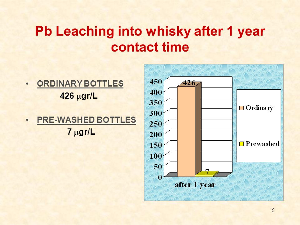 6 Pb Leaching into whisky after 1 year contact time ORDINARY BOTTLES 426  gr/L PRE-WASHED BOTTLES 7  gr/L