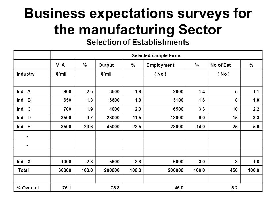 Business expectations surveys for the manufacturing Sector Selection of Establishments Selected sample Firms V A%Output%Employment%No of Est% Industry