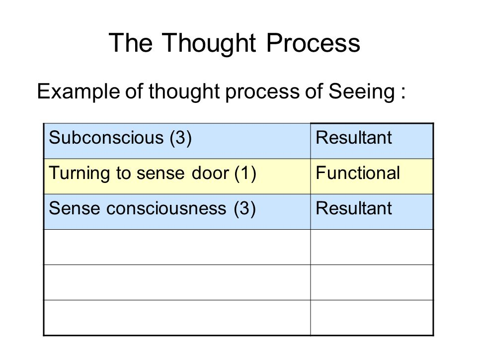 The Thought Process Example of thought process of Seeing : Subconscious (3)Resultant Turning to sense door (1)Functional Sense consciousness (3)Resultant Determining consciousness (1)Functional Intention consciousness (7)Kamma Retention consciousness (2)Resultant