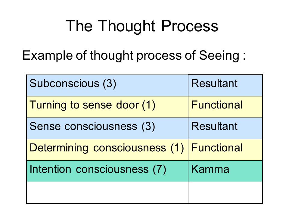 The Thought Process Example of thought process of Seeing : Subconscious (3)Resultant Turning to sense door (1)Functional Sense consciousness (3)Result