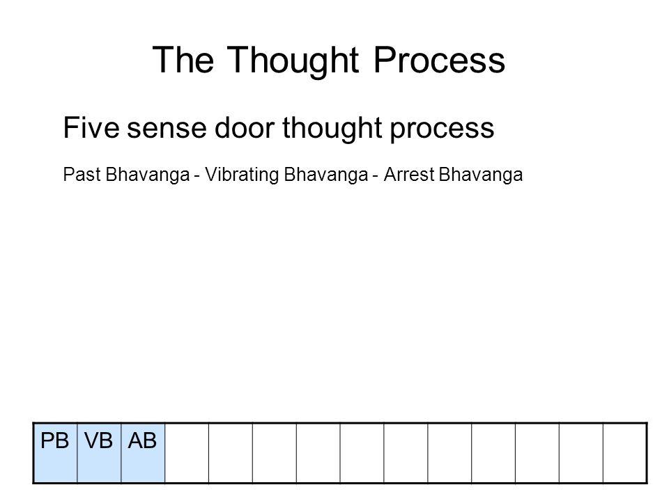 The Thought Process Five sense door thought process Past Bhavanga - Vibrating Bhavanga - Arrest Bhavanga Sense door Adverting Eye / Ear / Nose / Tongue / Body Consciousness Receiving Consciousness – Investigating Consciousness Determining Consciousness Javana – Javana – Javana – Javana – Javana – Javana – Javana Registering Consciousness – Registering Consciousness PBVBAB5S Dr SRcInvDtJ1J2….J7R1R2