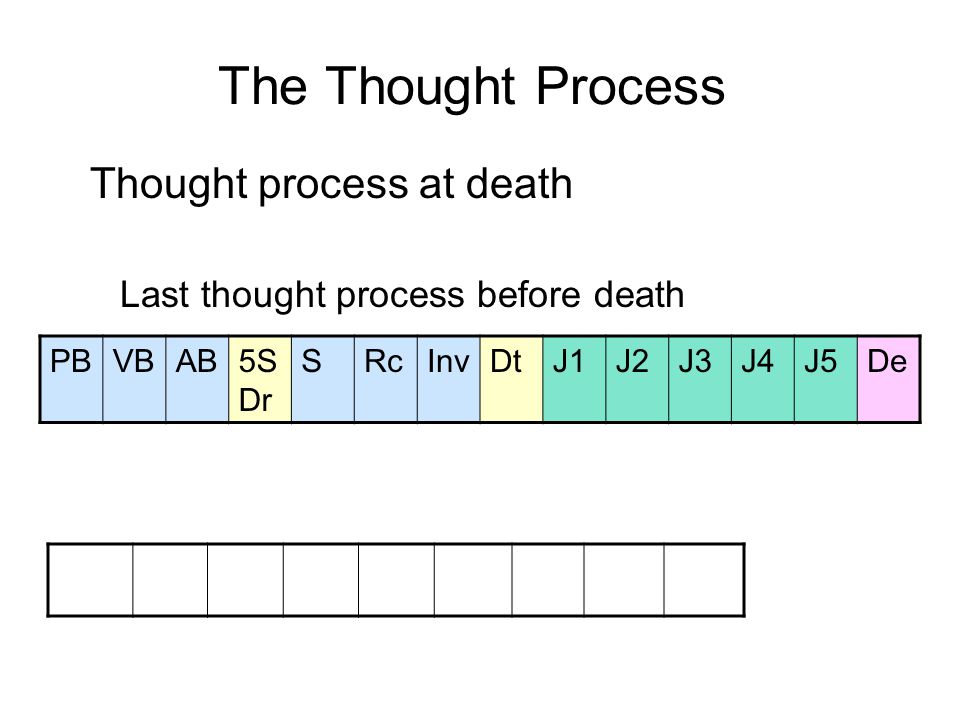 The Thought Process Thought process at death Last thought process before death First thought process in the new life PBVBAB5S Dr SRcInvDtJ1J2J3J4J5De