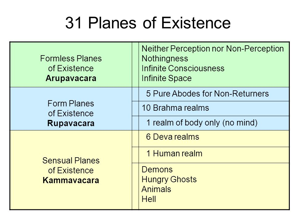 31 Planes of Existence Formless Planes of Existence Arupavacara Neither Perception nor Non-Perception Nothingness Infinite Consciousness Infinite Space Form Planes of Existence Rupavacara 5 Pure Abodes for Non-Returners 10 Brahma realms 1 realm of body only (no mind) Sensual Planes of Existence Kammavacara 6 Deva realms 1 Human realm Demons Hungry Ghosts Animals Hell