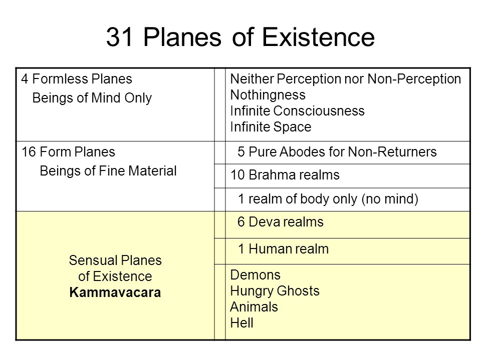31 Planes of Existence 4 Formless Planes Beings of Mind Only Neither Perception nor Non-Perception Nothingness Infinite Consciousness Infinite Space 16 Form Planes Beings of Fine Material 5 Pure Abodes for Non-Returners 10 Brahma realms 1 realm of body only (no mind) Sensual Planes of Existence Kammavacara 6 Deva realms 1 Human realm Demons Hungry Ghosts Animals Hell