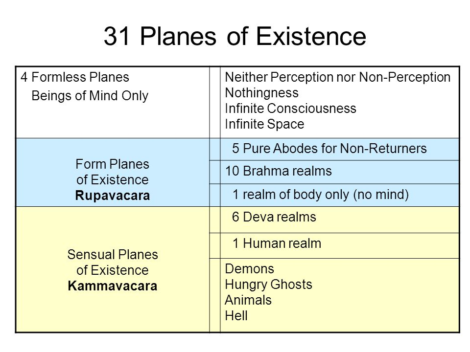 31 Planes of Existence 4 Formless Planes Beings of Mind Only Neither Perception nor Non-Perception Nothingness Infinite Consciousness Infinite Space Form Planes of Existence Rupavacara 5 Pure Abodes for Non-Returners 10 Brahma realms 1 realm of body only (no mind) Sensual Planes of Existence Kammavacara 6 Deva realms 1 Human realm Demons Hungry Ghosts Animals Hell