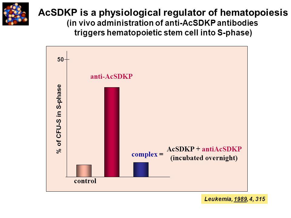 Leukemia, 1989, 4, 315 AcSDKP is a physiological regulator of hematopoiesis (in vivo administration of anti-AcSDKP antibodies triggers hematopoietic s