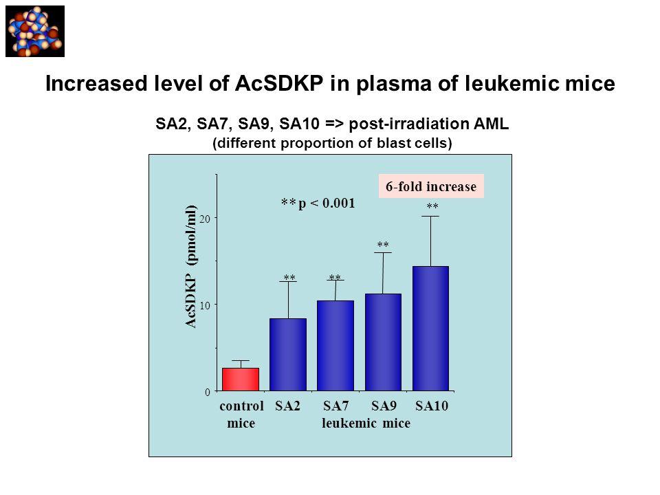 Increased level of AcSDKP in plasma of leukemic mice SA2, SA7, SA9, SA10 => post-irradiation AML (different proportion of blast cells) AcSDKP (pmol/ml