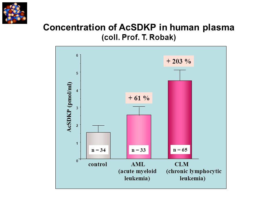Concentration of AcSDKP in human plasma (coll. Prof. T. Robak) control AML CLM 0 1 2 3 4 5 6 n = 34 + 203 % AcSDKP (pmol/ml) + 61 % n = 33 n = 65 (acu