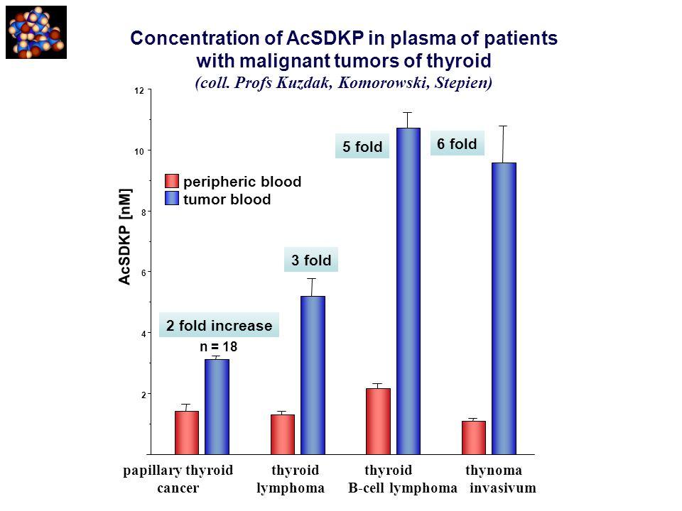 AcSDKP [nM] 2 4 6 8 10 12 peripheric blood tumor blood papillary thyroid thyroid thyroid thynoma cancer lymphoma B-cell lymphoma invasivum Concentrati