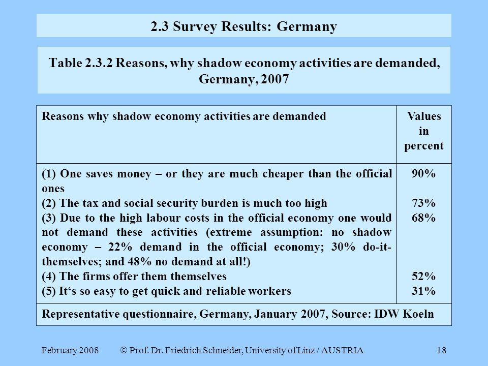 February 2008  Prof. Dr. Friedrich Schneider, University of Linz / AUSTRIA 18 Table 2.3.2 Reasons, why shadow economy activities are demanded, German