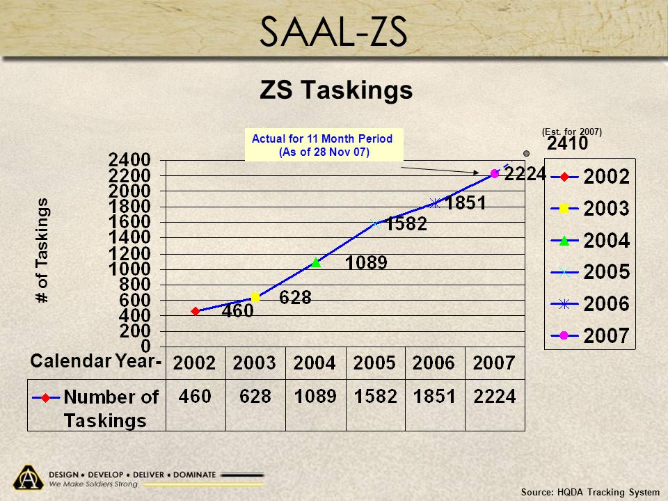 ZS Taskings Source: HQDA Tracking System Calendar Year- # of Taskings Actual for 11 Month Period (As of 28 Nov 07) (Est. for 2007) 2410 SAAL-ZS