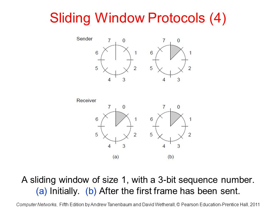 Computer Networks, Fifth Edition by Andrew Tanenbaum and David Wetherall, © Pearson Education-Prentice Hall, 2011 Sliding Window Protocols (4) A slidi