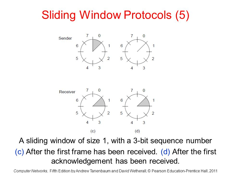 Computer Networks, Fifth Edition by Andrew Tanenbaum and David Wetherall, © Pearson Education-Prentice Hall, 2011 Sliding Window Protocols (5) A slidi