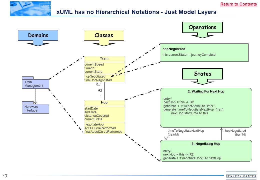 17 K E N N E D Y C A R T E R Return to Contents xUML has no Hierarchical Notations - Just Model Layers Train Management Hardware Interface Domains Hop