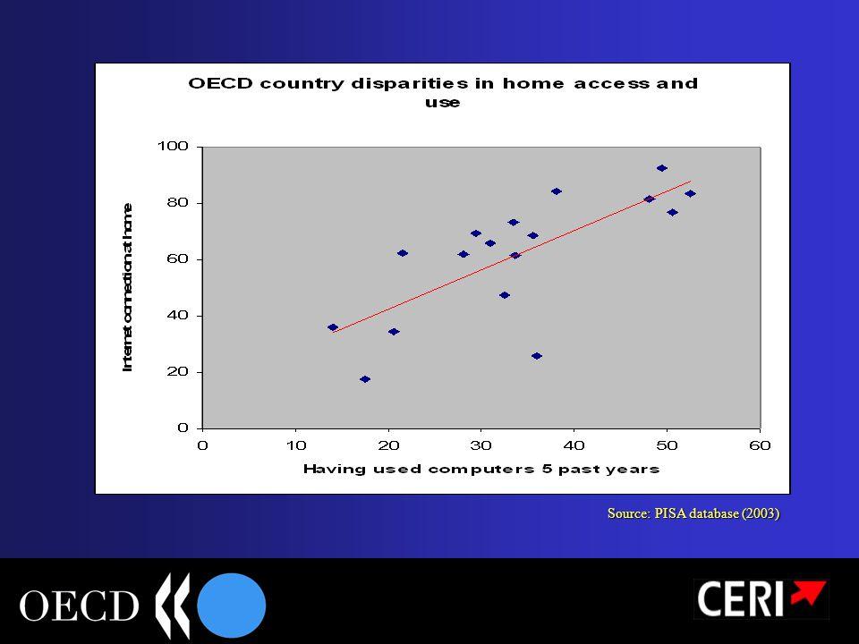Source: PISA database (2003)