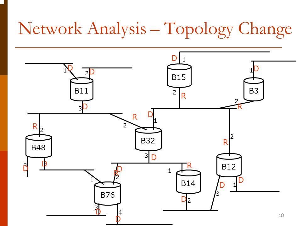 Network Analysis – Topology Change B11 B32 B76 B3 B15 B48 B12 B14 1 2 3 1 1 1 1 1 1 2 2 2 2 2 2 3 3 3 4 D D D R 2 R D D 3 D 1 D R D R D R D R D D D D R D 10