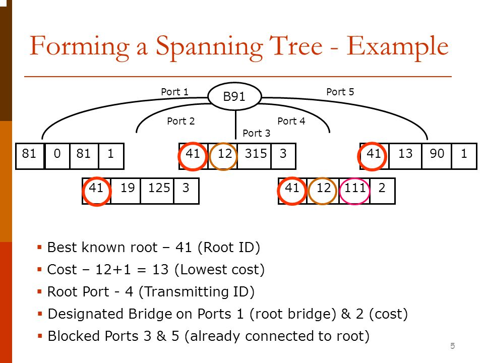 Forming a Spanning Tree - Example 5 B91 Port 1 Port 2 Port 3 Port 4 Port 5 810 14119125341123153411211124113901  Best known root – 41 (Root ID)  Cost – 12+1 = 13 (Lowest cost)  Root Port - 4 (Transmitting ID)  Designated Bridge on Ports 1 (root bridge) & 2 (cost)  Blocked Ports 3 & 5 (already connected to root)