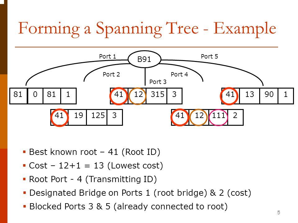 Spanning Tree - Example 1B1, 11, B7, 2 2B1, 12, B2, 1 3B1, 12, B5, 5 4B1, 11, B17, 5 5B1, 12, B5, 3 6B1, 12, B4, 3 Root Bridge Cost Root Port Designated on Ports Blocked Ports B1 12 1 3 2,4,5,6 B5 Port 1 Port 2 Port 3 Port 4 Port 5 Port 6 6