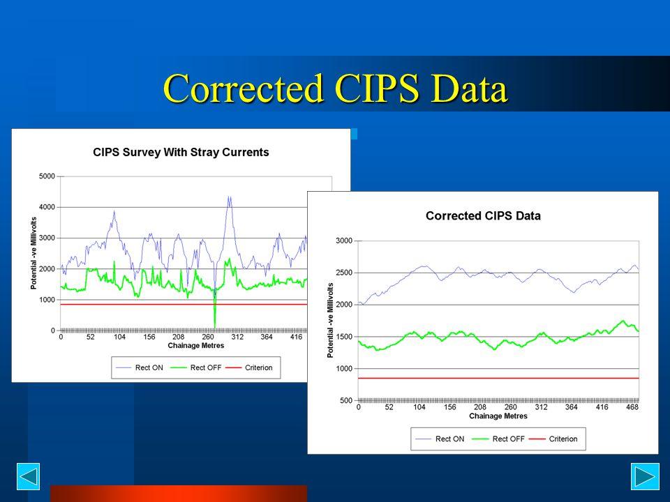 Corrected CIPS Data