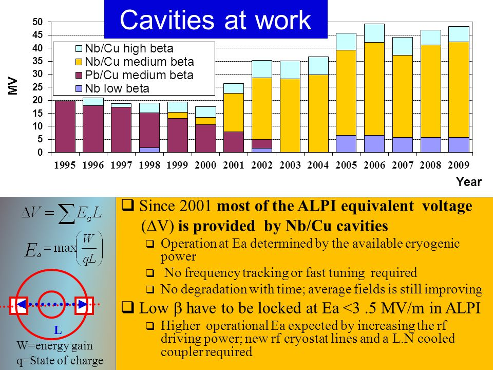  Since 2001 most of the ALPI equivalent voltage (  V) is provided by Nb/Cu cavities  Operation at Ea determined by the available cryogenic power  No frequency tracking or fast tuning required  No degradation with time; average fields is still improving  Low  have to be locked at Ea <3.5 MV/m in ALPI  Higher operational Ea expected by increasing the rf driving power; new rf cryostat lines and a L.N cooled coupler required L Cavities at work W=energy gain q=State of charge