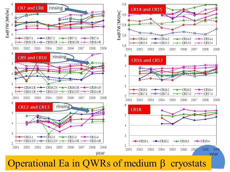 [MV/m] CR7 and CR8 CR9 and CR10 CR12 and CR13 CR14 and CR15 CR16 and CR17 CR18 year Operational Ea in QWRs of medium  cryostats [MV/m] rinsing year
