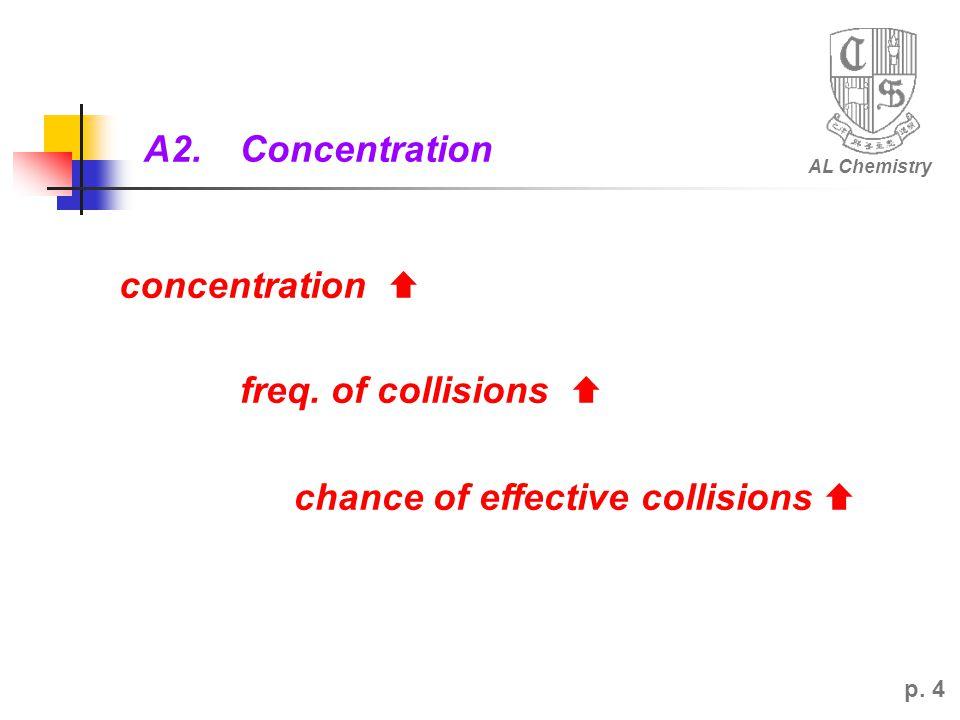 AL Chemistry p.4 A2.Concentration concentration  freq.