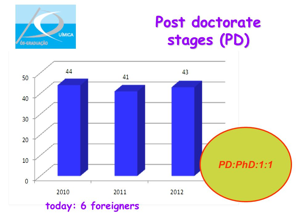 Post doctorate stages (PD) today: 6 foreigners PD:PhD:1:1