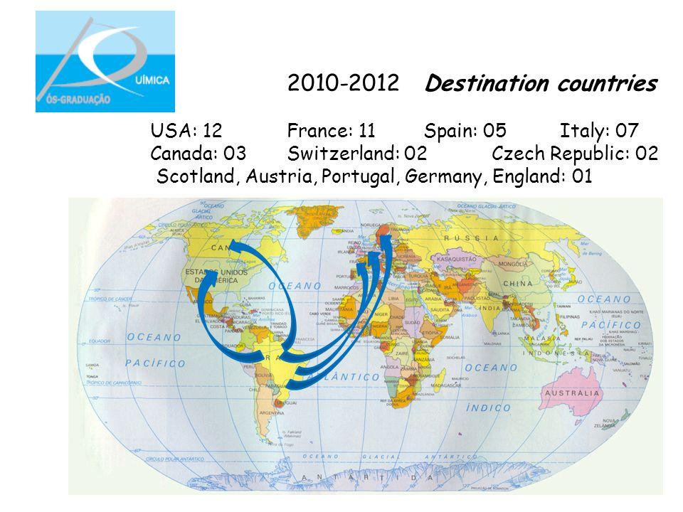 2010-2012Destination countries USA: 12 France: 11 Spain: 05Italy: 07 Canada: 03 Switzerland: 02Czech Republic: 02 Scotland, Austria, Portugal, Germany, England: 01