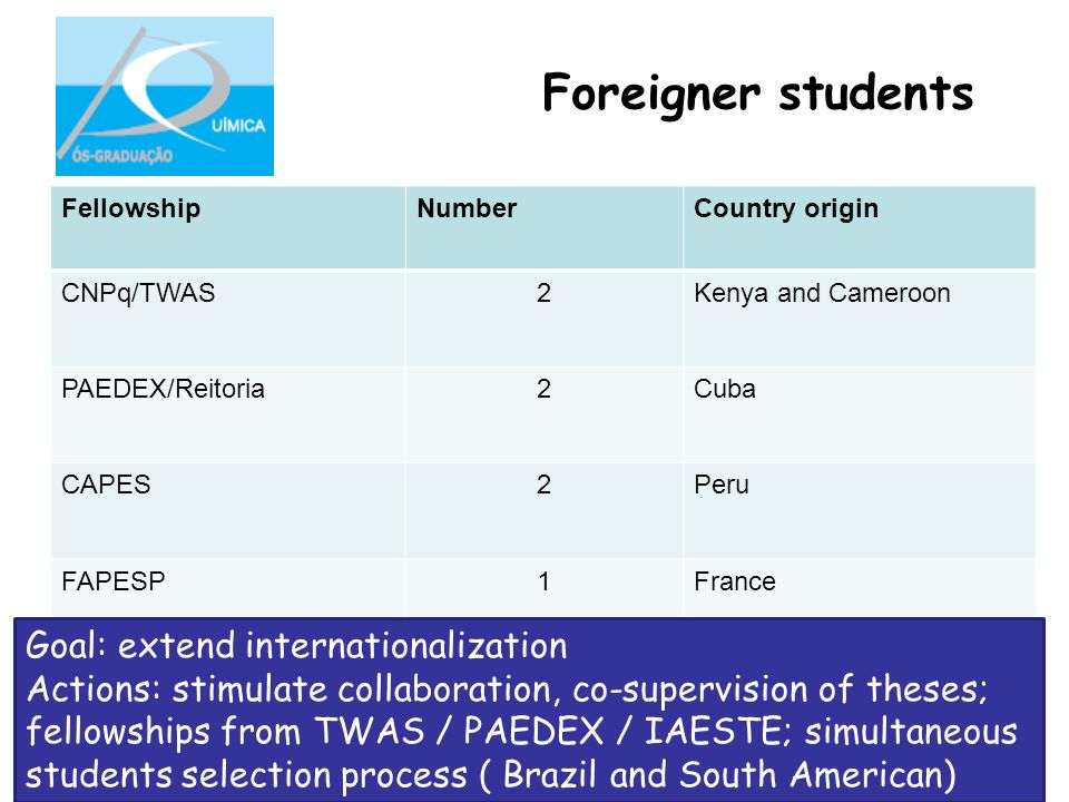 Foreigner students FellowshipNumberCountry origin CNPq/TWAS2Kenya and Cameroon PAEDEX/Reitoria2Cuba CAPES2Peru FAPESP1France Goal: extend internationalization Actions: stimulate collaboration, co-supervision of theses; fellowships from TWAS / PAEDEX / IAESTE; simultaneous students selection process ( Brazil and South American)
