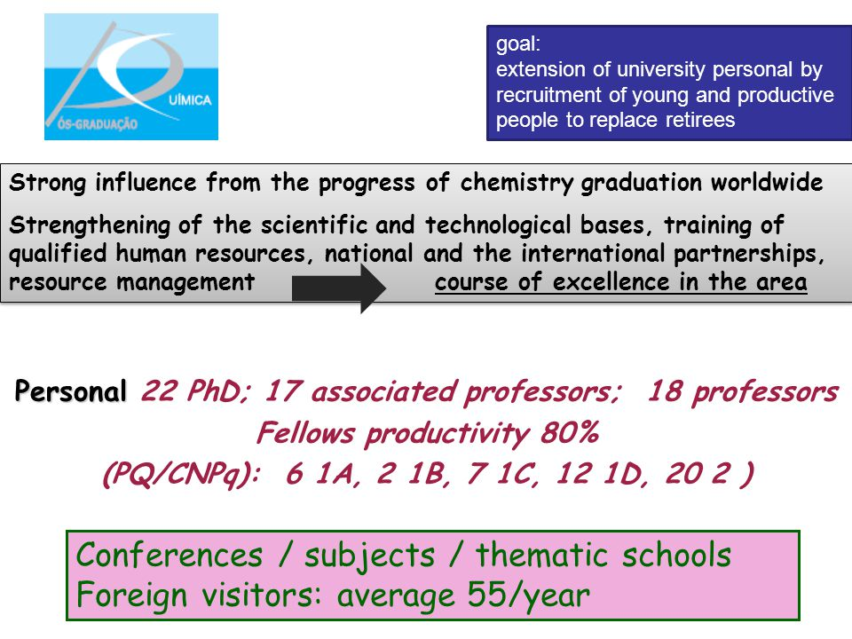 Personal Personal 22 PhD; 17 associated professors; 18 professors Fellows productivity 80% (PQ/CNPq): 6 1A, 2 1B, 7 1C, 12 1D, 20 2 ) Conferences / su