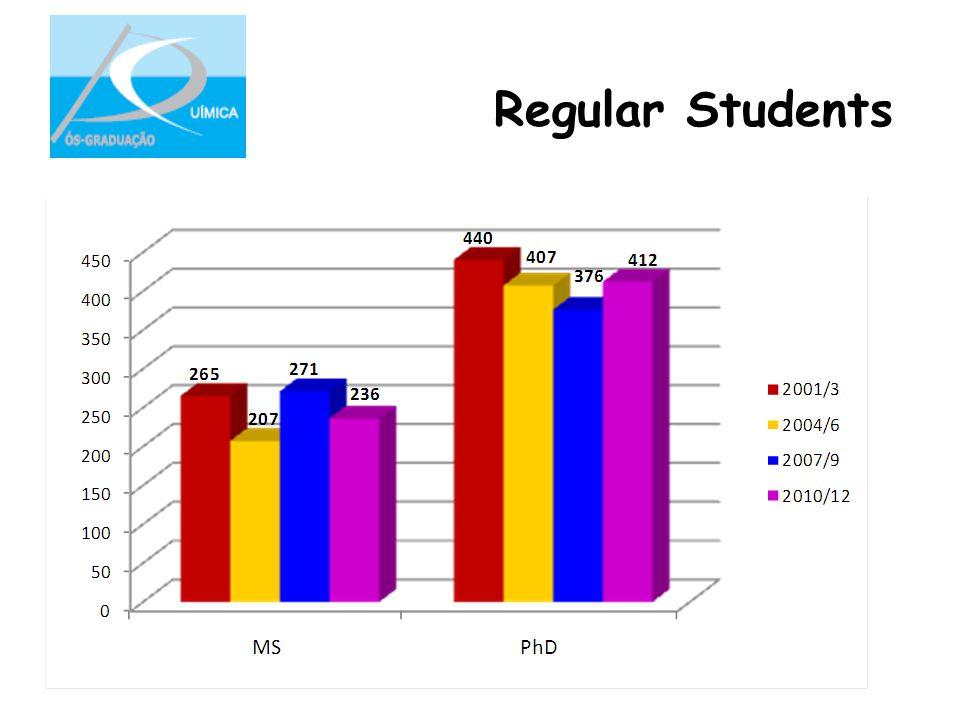 Regular Students