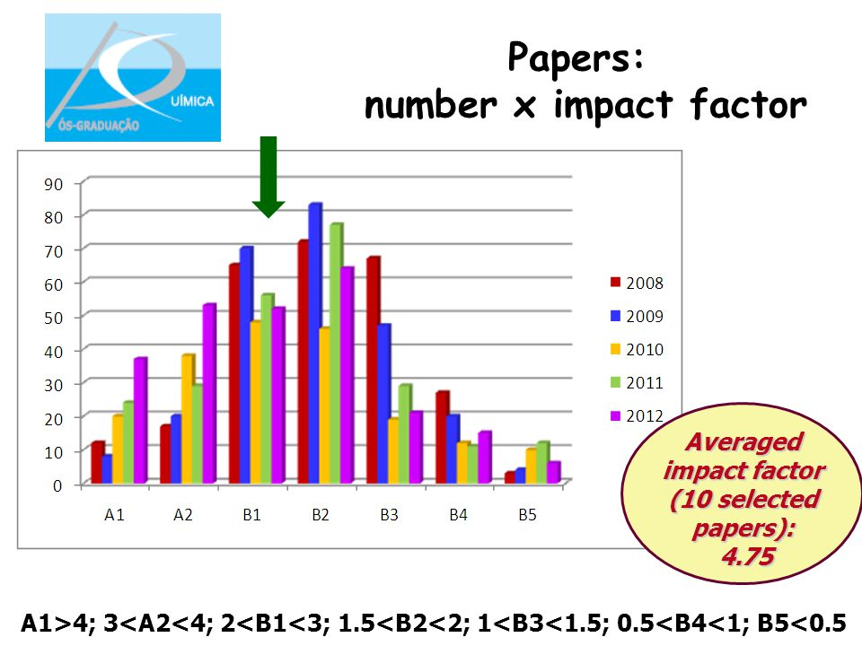Papers: number x impact factor A1>4; 3<A2<4; 2<B1<3; 1.5<B2<2; 1<B3<1.5; 0.5<B4<1; B5<0.5 Averaged impact factor (10 selected papers): 4.75 4.75