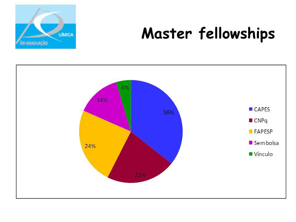 Master fellowships