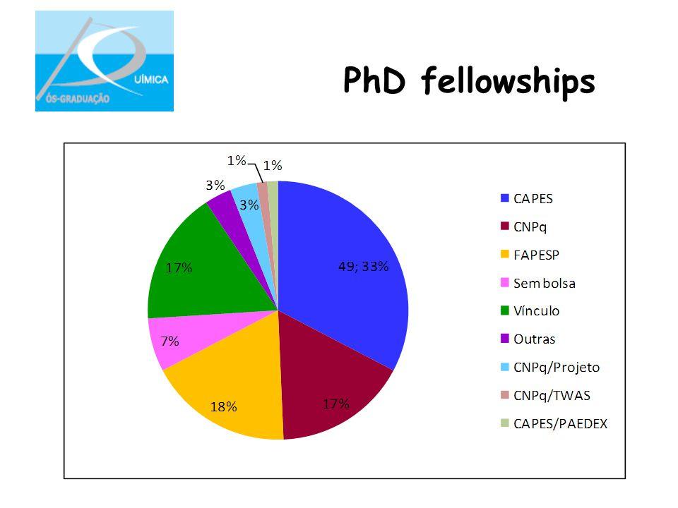 PhD fellowships