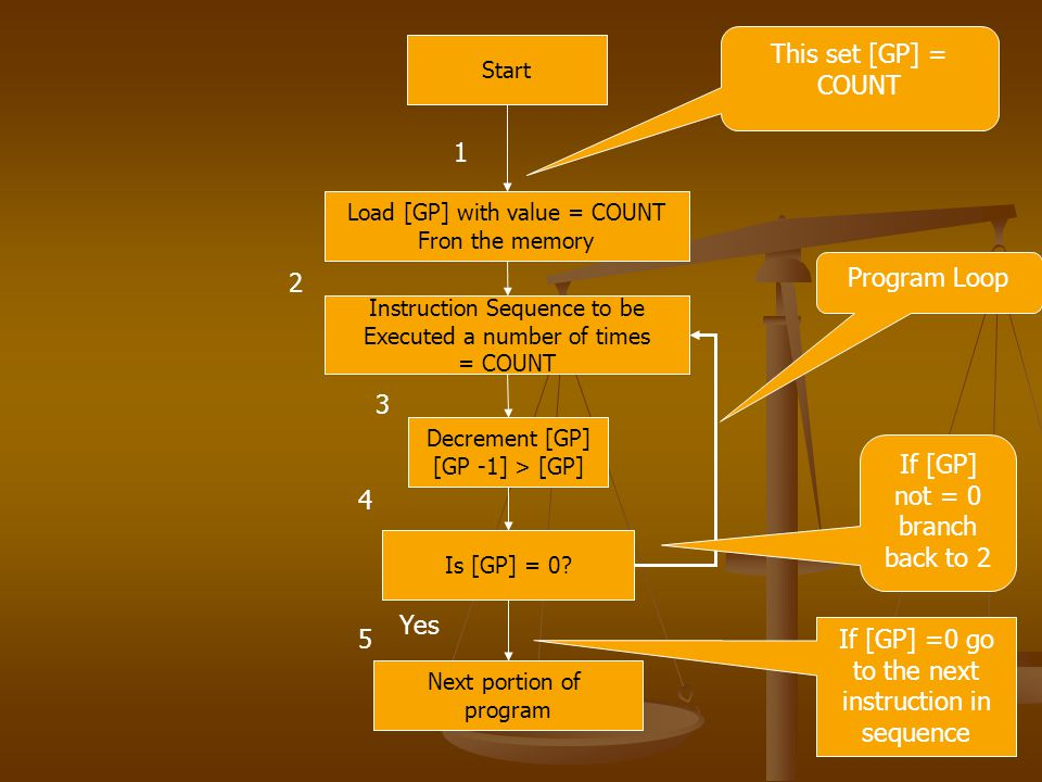 Start Load [GP] with value = COUNT Fron the memory Instruction Sequence to be Executed a number of times = COUNT Decrement [GP] [GP -1] > [GP] Is [GP] = 0.