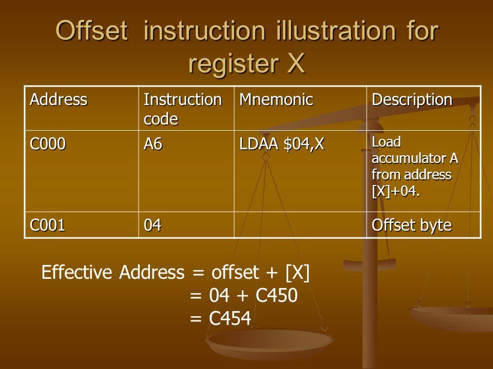Offset instruction illustration for register X Address Instruction code MnemonicDescription C000A6 LDAA $04,X Load accumulator A from address [X]+04.