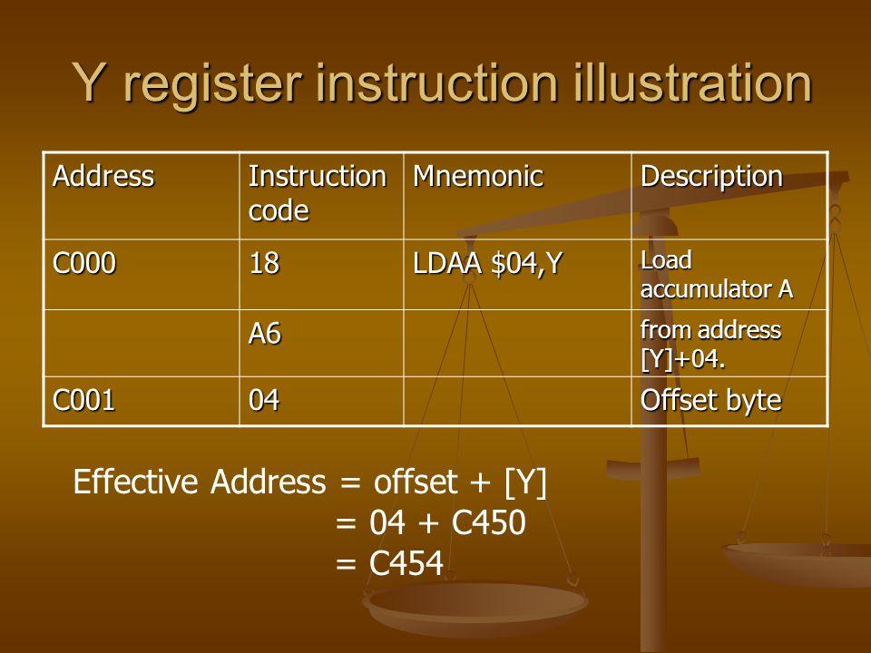Y register instruction illustration Y register instruction illustration Address Instruction code MnemonicDescription C00018 LDAA $04,Y Load accumulator A A6 from address [Y]+04.
