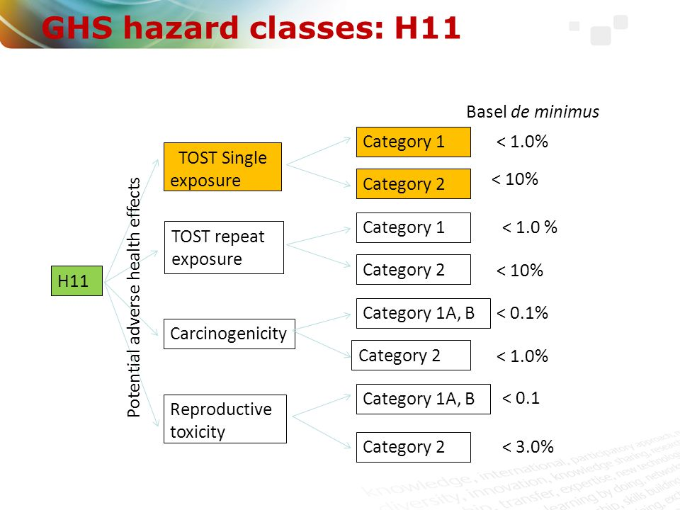 GHS hazard classes: H11 H11 TOST Single exposure TOST repeat exposure Carcinogenicity Reproductive toxicity Potential adverse health effects Category